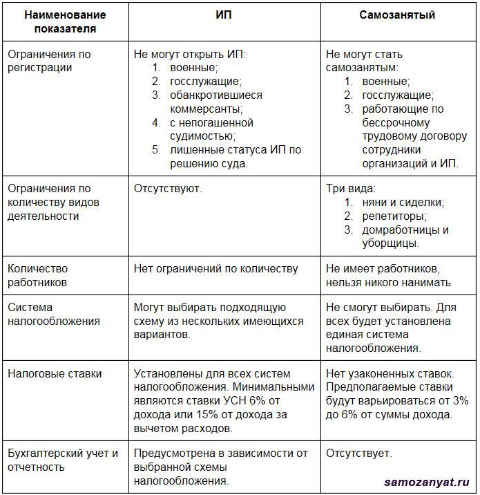 https://samozanyat.ru/wp-content/uploads/2018/08/samozanyatyj-i-ip-v-chem-raznitsa-.jpg
