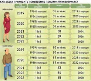 возраст выхода на пенсию (взносы для самозанятых)