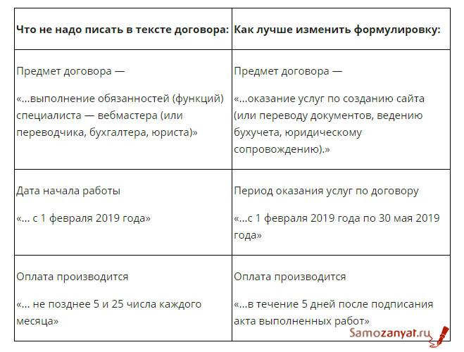 Договор ООО с самозанятым