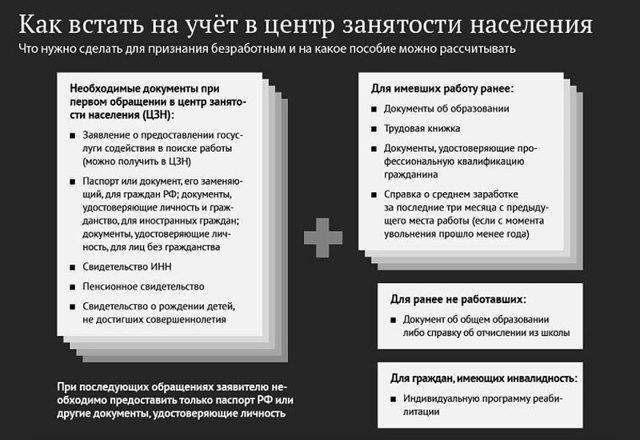 Документы для регистрации на бирже труда